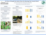 Quantifying the ability of common invasive shrubs to acquire and use water, to tolerate drought, and compete with native plants within Holden Arboretum, Ohio